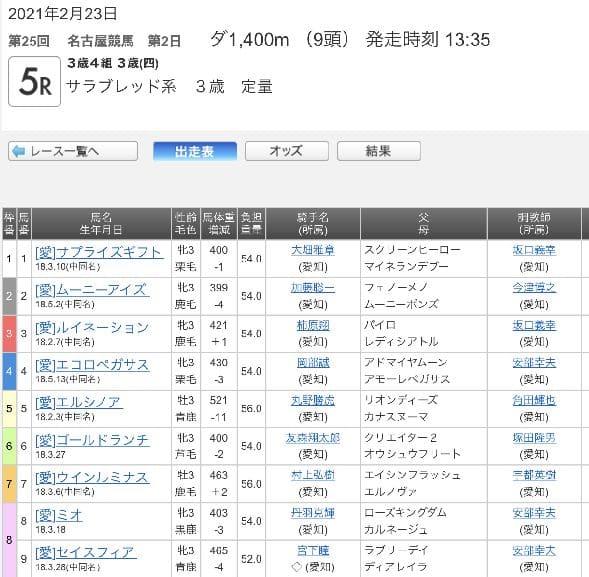 南関東競馬出馬表